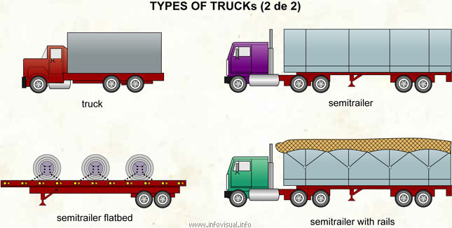 Types of trucks (2 of 2)