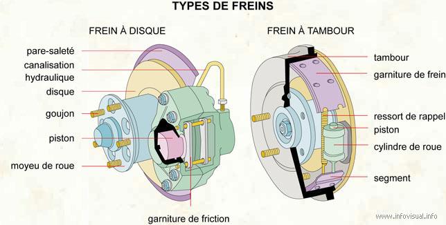 Les différents freins d'une voiture